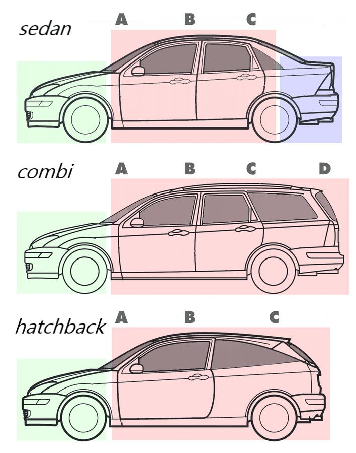 karosérie, hatchback, combi, sedan